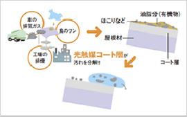熱線吸収アクア(防汚)ポリカーボネート屋根の特徴