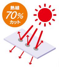 熱線遮断FRP(DRタイプ)屋根の特徴